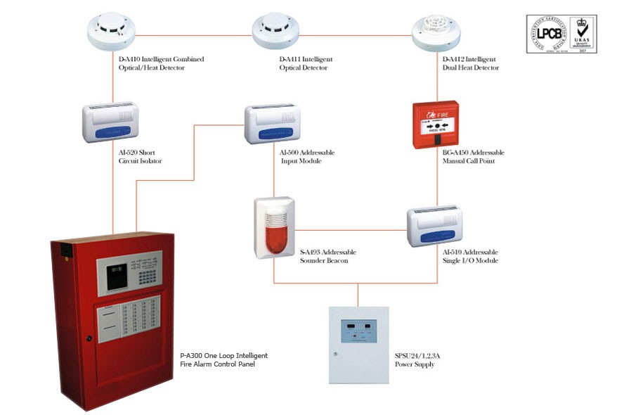 Intelligent Fire Alarm